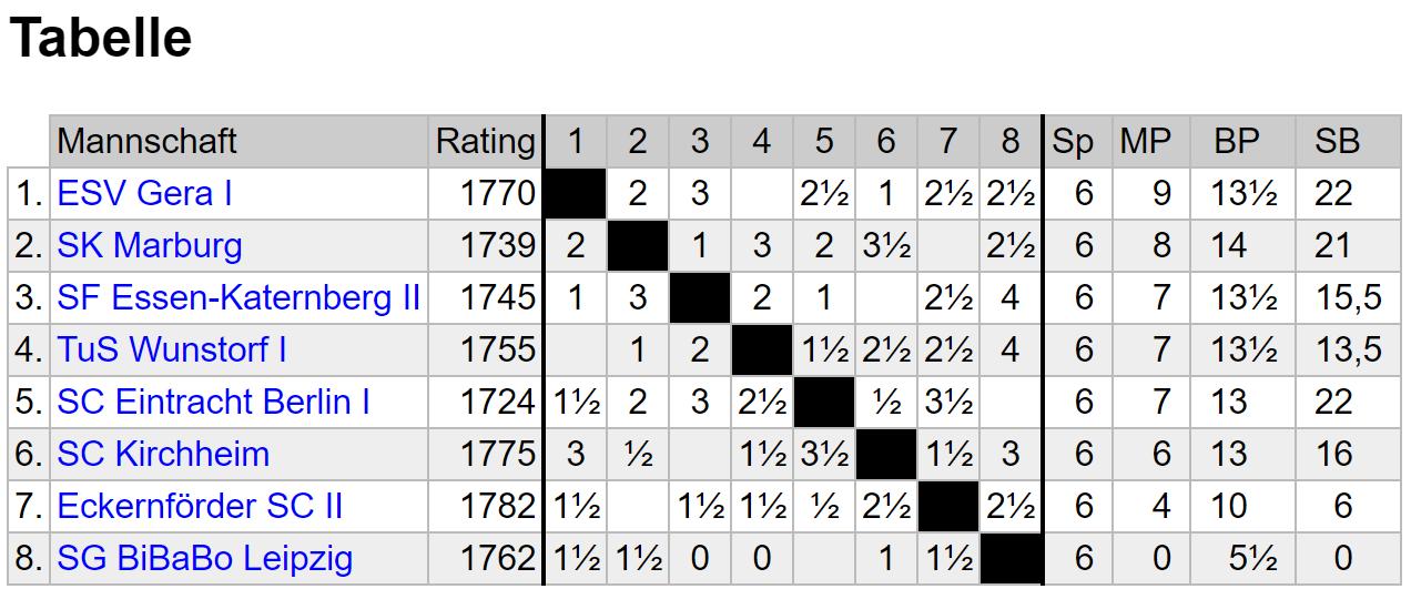 Tabelle vor der letzten Runde